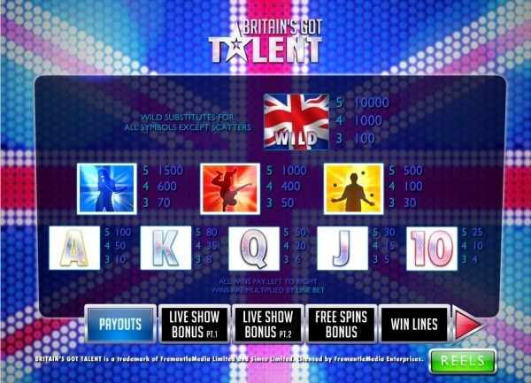 Britains Got Talent Paytable