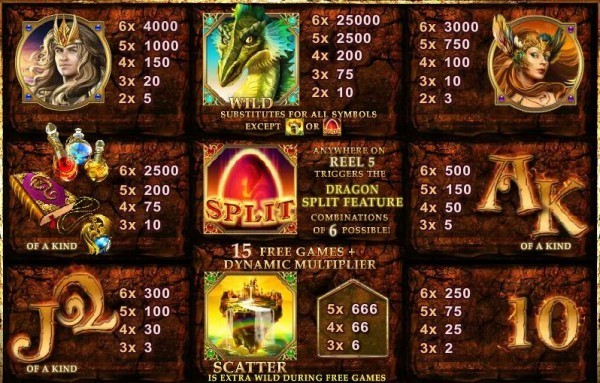 Dragon Kingdom Paytable